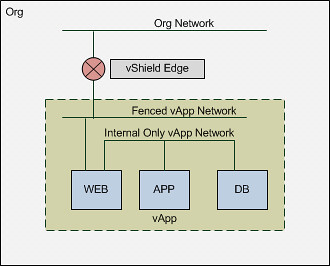 vmware vCD cloud director networking logical 3-tier app diagram
