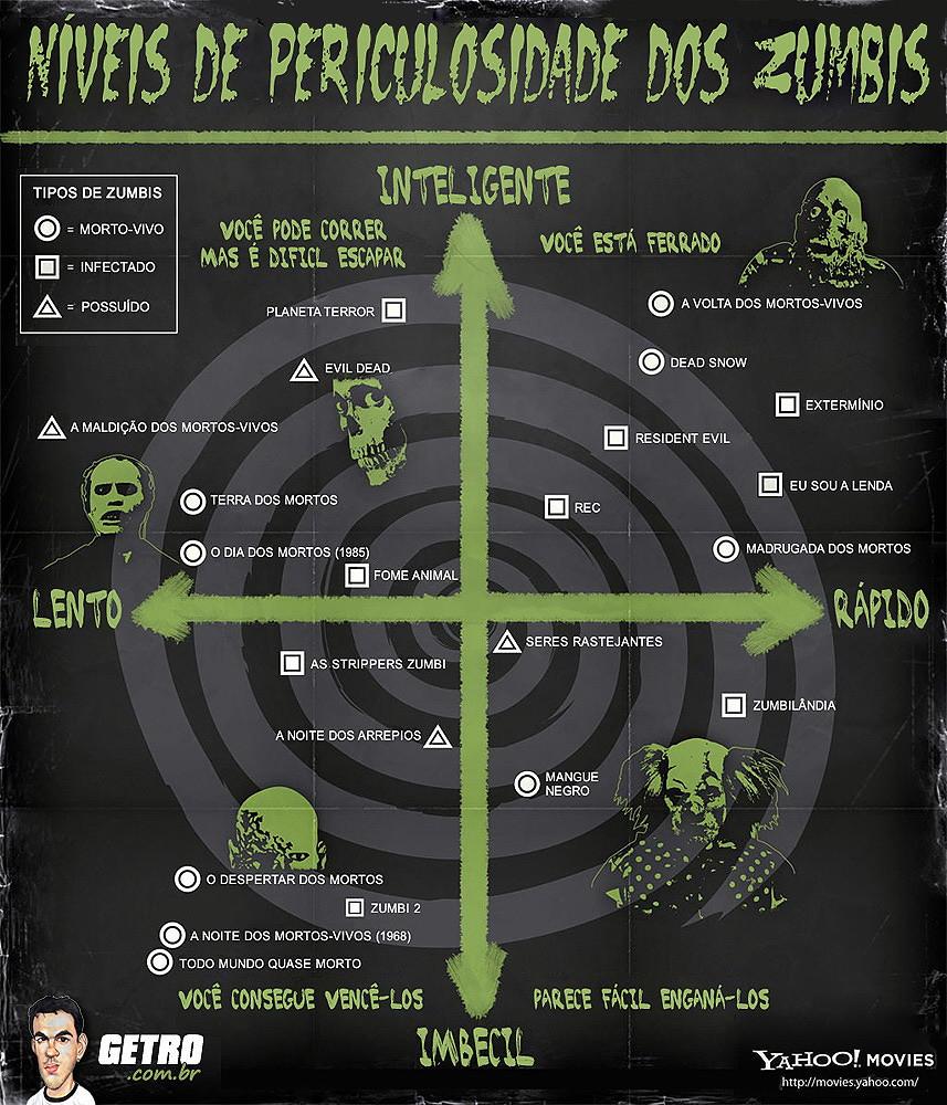 Infográfico Zumbi