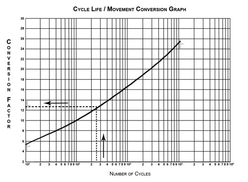 Bellows Cycle Life / Movement Conversion Graph