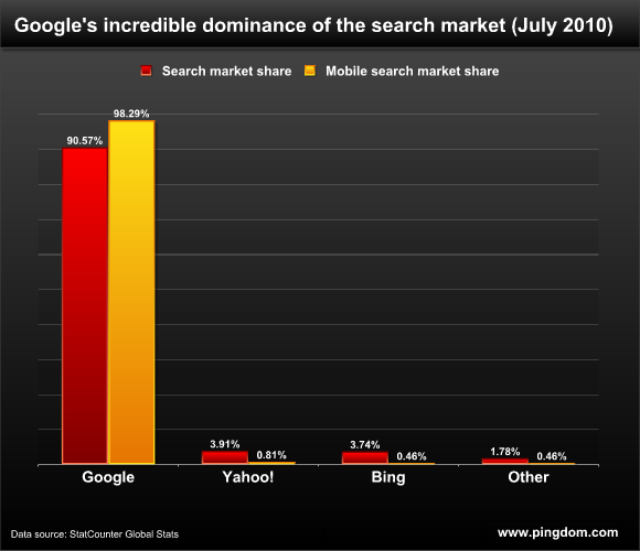Google, Yahoo and Bing search and mobile search market share