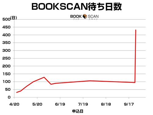 20100927_bookscan