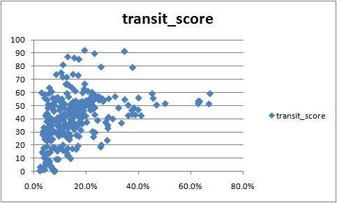 transit_score_by_pct_non_white