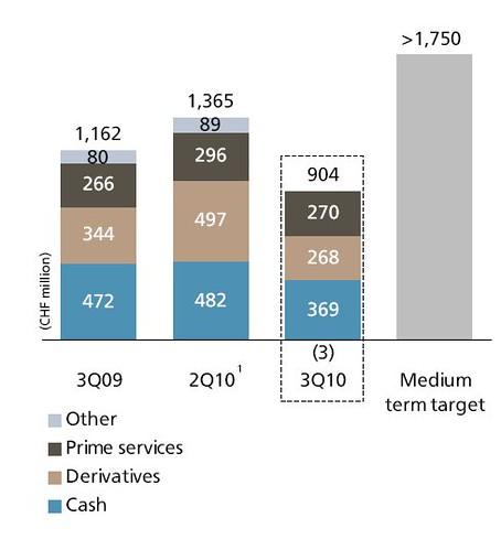 UBS equities revenues