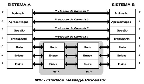osi-model-interface-message-processor | Flickr - Photo Sharing!
