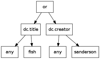 dc.title any fish or dc.creator any sanderson