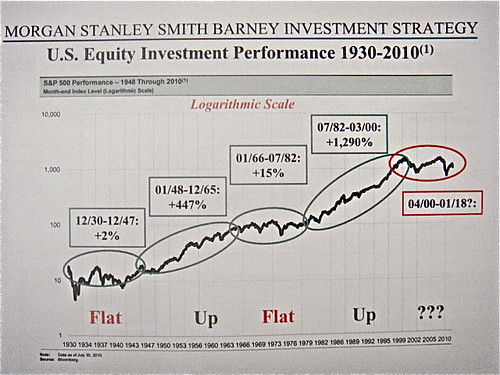 morgan-stanley-graph