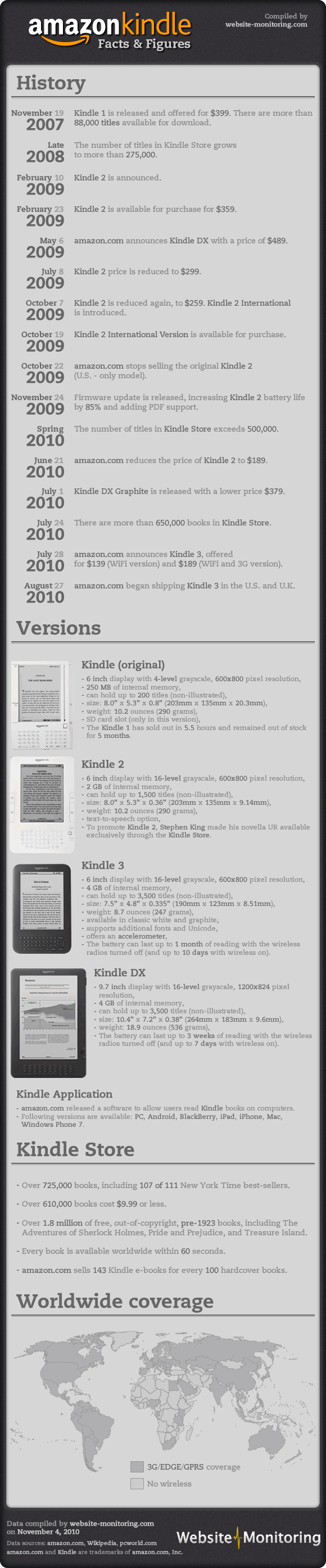 Amazon Kindle - Facts and Figures (PNG)
