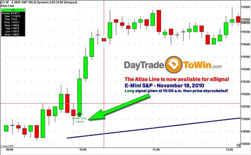 Atlas Line Now Available for eSignal - Day Trade To Win