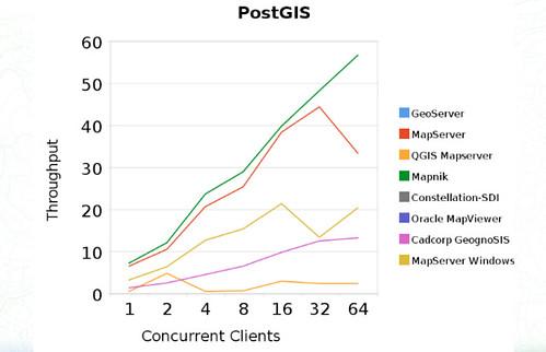 postgis-chart