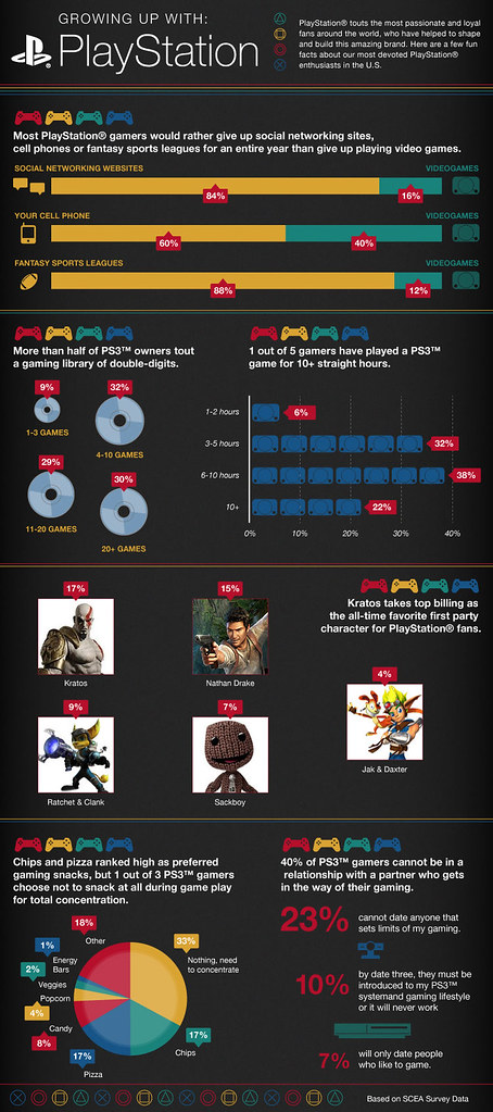 Growing up PlayStation infographic