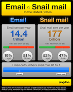 Email versus snail mail infographic