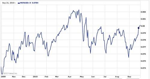 peso-$-chart