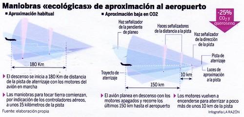 Aterrizajes verdes de La Razón
