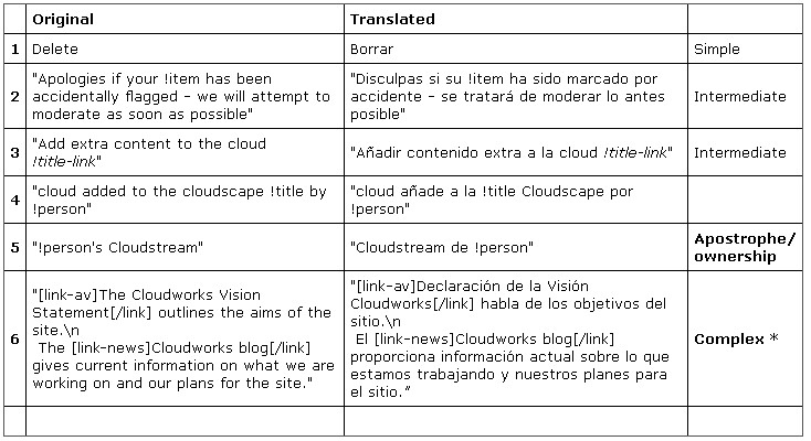 Tranlating CloudEngine - Table of comparisons