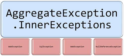 AggregateException.InnerExceptions