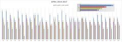 Day Of Year Stats April 2017 (Navi-Gator) Tags: dayofyear statistics 2017