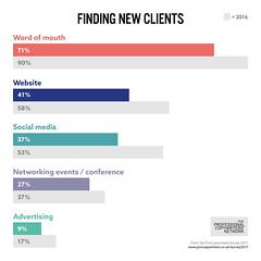 ProCopywriters Survey 2017 (Professional Copywriters' Network) Tags: copywriting copywriter survey professional writer writing content marketing data graphs charts
