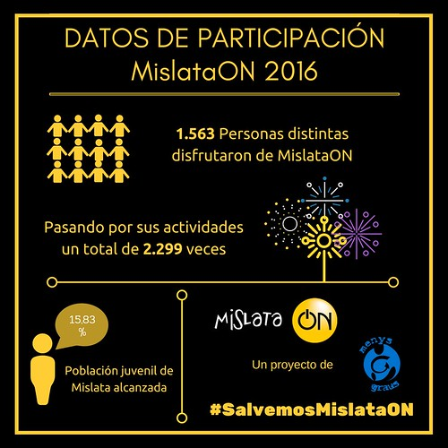 "Datos participación MON2016 • <a style=""font-size:0.8em;"" href=""http://www.flickr.com/photos/139076706@N05/34529988556/"" target=""_blank"">View on Flickr</a>"