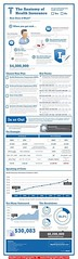 Healthcare InfographLegally Mine (usalegallymine) Tags: healthcare infograph legally mine legallymine legallymineusa lawsuit asset danmcneff realestate money reputation