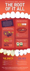 Why You Should Care About Saliva in Your Oral health (cynthiasmith14) Tags: dental health oral care dentist saliva infographics digestive