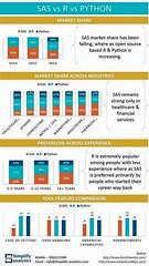 SAS vs R vs PYTHON by Simplify Analytics (Data Analytics consulting & Training) Tags: dataanalytics datascience analyticstools data mining predectivemodeling datamining simplifyanalytics