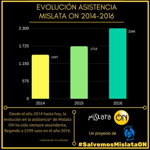 "Evolución ASISTENCIA MON • <a style=""font-size:0.8em;"" href=""http://www.flickr.com/photos/139076706@N05/34440670321/"" target=""_blank"">View on Flickr</a>"