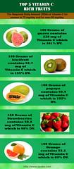 Top 5 Vitamin C Rich Fruits (revealer538) Tags: vitaminc nutrients guava strawberries fruits