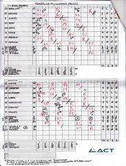 My Completed Scorecard for the Game Between the Richmond Flying Squirrels and the Hartford Yard Goats at Dunkin' Donuts Park -- Hartford, CT, April 29, 2017 (baseballoogie) Tags: 042917 scan baseball baseball17 scorecard baseballscorecard 54 flyingsquirrelswin squaretender bicolor pencilwriting dunkindonutsfield hartford ct connecticut easternleague milb aa hartfordyardgoats yardgoats richmondflyingsquirrels flyingsquirrels