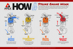 How A 4 Stroke Engine Works Infographic (apexcustoms) Tags: combustion engine motor infographic infograph automotive 4strokeengine engineering howthingswork car truck suv