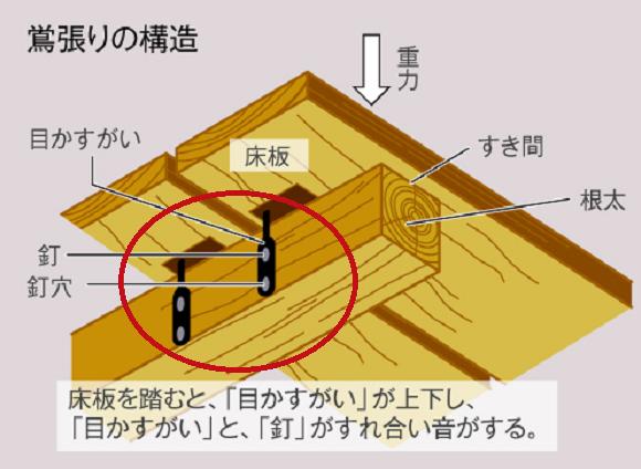 Sàn nhà chống trộm biết hót như chim họa mi độc đáo của người Nhật Bản - Ảnh 4.