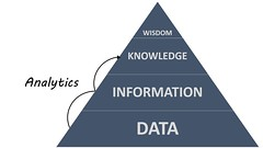 Analytics and the DIKW Pyramid by ryan2point0, on Flickr