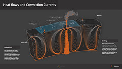 Heat flows and Concection Currents (Gagarin Interactive) Tags: lavacentre eruptions gagarin basalt interactive exhibiton iceland hvolsvollur volcanic monitoring fissure caldera