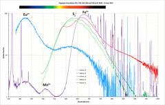 Tugtupite 254-532nm Fluorescence (The^Bob) Tags: mineral spectrum jaz stsuv fluorescence tugtupite greenland markweller beryllium aluminium tectosilicate feldspathoid sodium chlorine tenebrescence