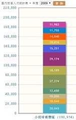2009小琉球旅客人次統計表 (pcbirdtw) Tags: 台灣 小琉球 琉球鄉 海島 離島 海洋 珊瑚礁 環境教育 環境 觀光 旅遊 屏東縣 生態 導覽解說 大鵬灣國家風景區 自然人文生態景觀區