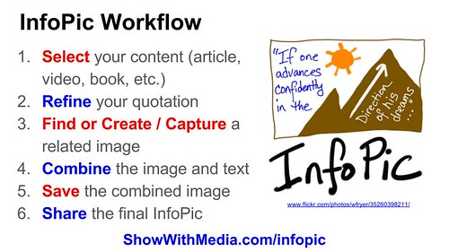 InfoPic Workflow by Wesley Fryer, on Flickr