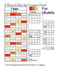8 C chords Ukulele (FolsomNatural) Tags: cchord ukulele fingerpositions alternate uke