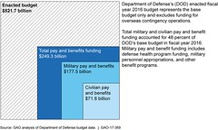 Department of Defense's (DOD) Military and Civilian Pay and Benefits, Fiscal Year 2016 (U.S. GAO) Tags: gao governmentaccountabilityoffice usgovernmentaccountabilityoffice usgao unitedstatesgovernmentaccountabilityoffice government congress watchdog oversight governmentwatchdog gao17369 departmentofdefense alis autonomiclogisticsinformationsystem cmo chiefmanagementofficer dcmo deputychiefmanagementofficer dha defensehealthagency dod doe departmentofenergy ipa independentpublicaccountants nato northatlantictreatyorganization oco overseascontingencyoperations omb officeofmanagementandbudget