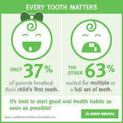 How to Build Great Dental habits in Kids (sueyejoston) Tags: oral health dental care children toothbrush toothpaste brushing flossing dentist infographics