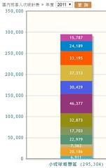 2011小琉球旅客人次統計表 (pcbirdtw) Tags: 台灣 小琉球 琉球鄉 海島 離島 海洋 珊瑚礁 環境教育 環境 觀光 旅遊 屏東縣 生態 導覽解說 大鵬灣國家風景區 自然人文生態景觀區