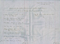 Account of the Auction of Effects of William Fendick, 41 Cambridge Street, Pimlico on 20th June 1866 (North West Kent Family History Society) Tags: noteofhand agreement sarahfendick eastdearham norfolk son williamfendick henryfendick brotherinlaw london robertfendick payment £150 dated 15thoctober1866 signed watton linendraper 46forestreet cityoflondon 1841 shipdham companydirector islington died 1stapril1866 41cambridgestreet pimlico westminster ecbdcollection coveringletter johnhawley solicitor 8colemanstreet 10thapril1866 johnbrassnettfendick £315 residuaryestate receipt 20thaugust1866 bill mrsrhodeshouse seventeenshillingsandsixpence 176 11thoctober1866 annbrasnett