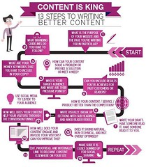 Always Remember: #Content is KING! 13 Steps to Writing Better Content [Infographic] #ContentMarketing#DigitalMarketing#Growthhacking (PRISMAXEL) Tags: content contentmarketing digitalmarketing growthhacking
