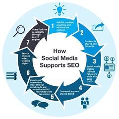 How #SocialMedia & rich #Content supports #SEO? #DigitalMarketing #SMM #startups #InboundMarketing #Mpgvip #Defstar5 #BigData #GrowthHacking (PRISMAXEL) Tags: seo digitalmarketing smm startups inboundmarketing mpgvip defstar5 bigdata growthhacking socialmedia content