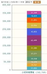 2012小琉球旅客人次統計表 (pcbirdtw) Tags: 台灣 小琉球 琉球鄉 海島 離島 海洋 珊瑚礁 環境教育 環境 觀光 旅遊 屏東縣 生態 導覽解說 大鵬灣國家風景區 自然人文生態景觀區