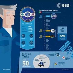ESA astronaut Paolo Nespoli: an infographic (europeanspaceagency) Tags: paolonespoli esa nasa asi vita infographic astronaut mission objectives