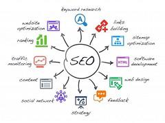 #SEO Isn't Just About Keywords. It's a Complex #Content #SocialMedia #Webdesign & Traffic #Marketing Plan [Infographic] [via PRISMAXEL TECHNOLOGIES (PRISMAXEL) Tags: seo content socialmedia webdesign marketing