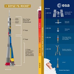 SoyuzFG rocket and liftoff sequence infographics (europeanspaceagency) Tags: soyuz soyuzms05 spacecraft humanspaceflight liftoff infographics vitamission