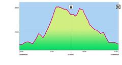YCC 2017 Elevation Profile (~ jacky ~) Tags: ultra trail du mont blanc utmb 2017 youth chamonix courmayeur