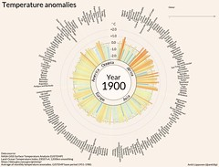 Temperature anomalies arranged by country 1900 - 2016. (anttilipponen) Tags: temperature anomaly climate climatechange globalwarming gistemp visualization data dataviz