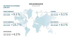5.2 millió kiszállítást teljesített a Volkswagen-csoport 2017 első felében (autoaddikthu) Tags: autó autóipar eredmény értékesítés jármű kocsi q1 q2 ügyfél volkswagen