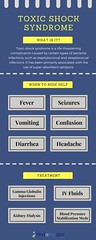 toxic-shock-syndrome (1) (findatopdocseo1) Tags: fever seizures vomiting confusion diarrhea headache